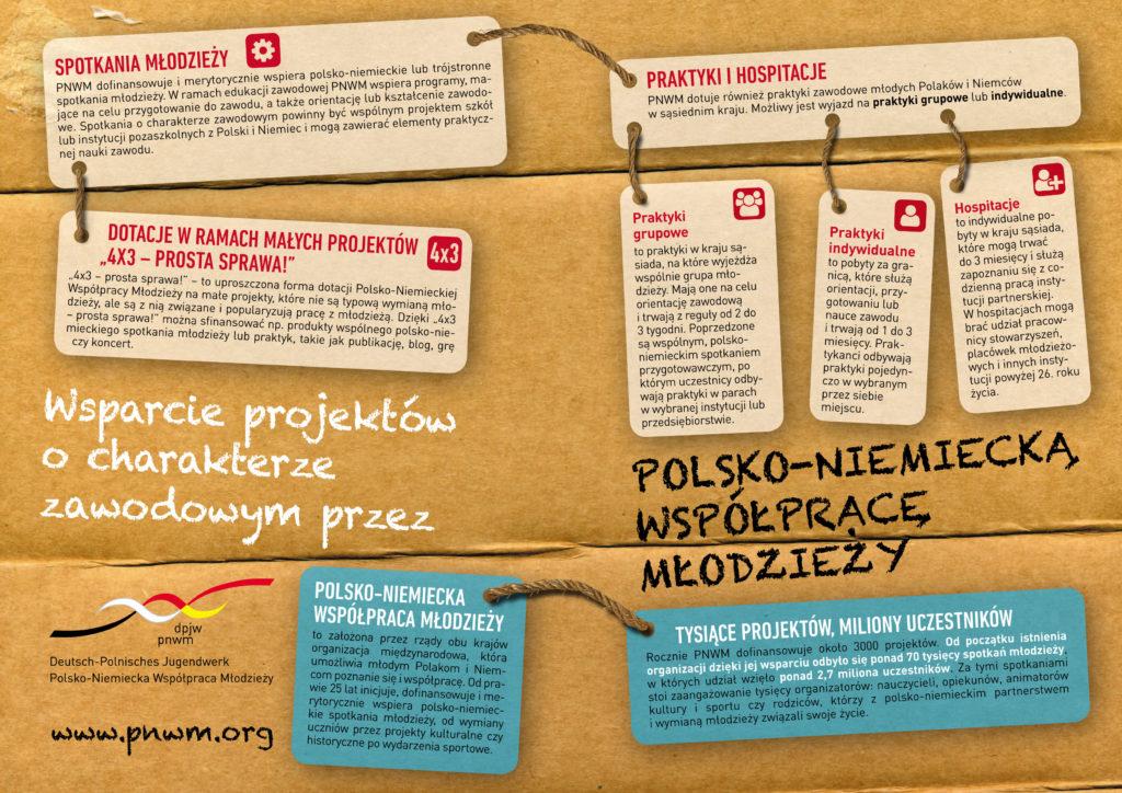 PNWM_Wsparcie_projektow_zawodowych
